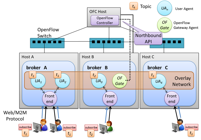 SAPS deployment image