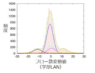 EMアルゴリズムを用いた混合ガウス分布によるトラフィックパラメータの度数分布の近似例