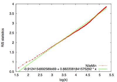 ナイル川の流量のR/S解析結果
