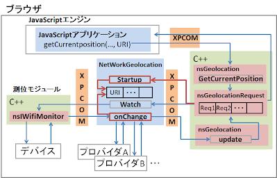 アプリケーション提供者がプロバイダを選択して利用するための拡張例(Firefoxの場合)