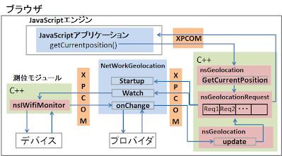 Firefox での Geolocation API の実装